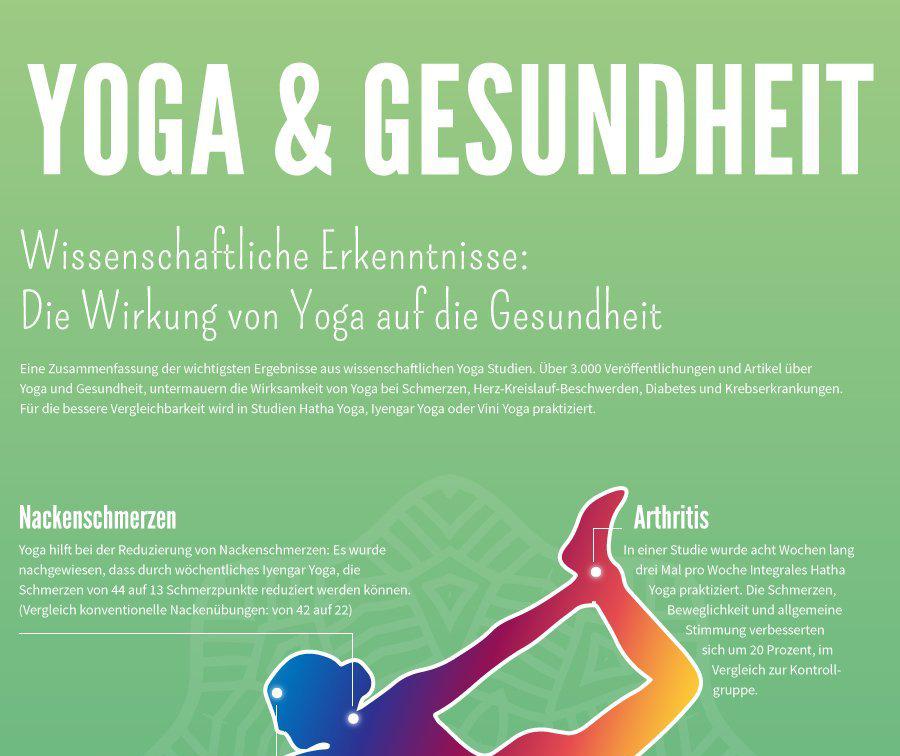Infografik über Yoga - Beispiel fürs Content Marketing
