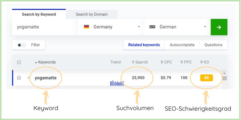 Keyword Recherche - Was bedeuten die Zahlen?